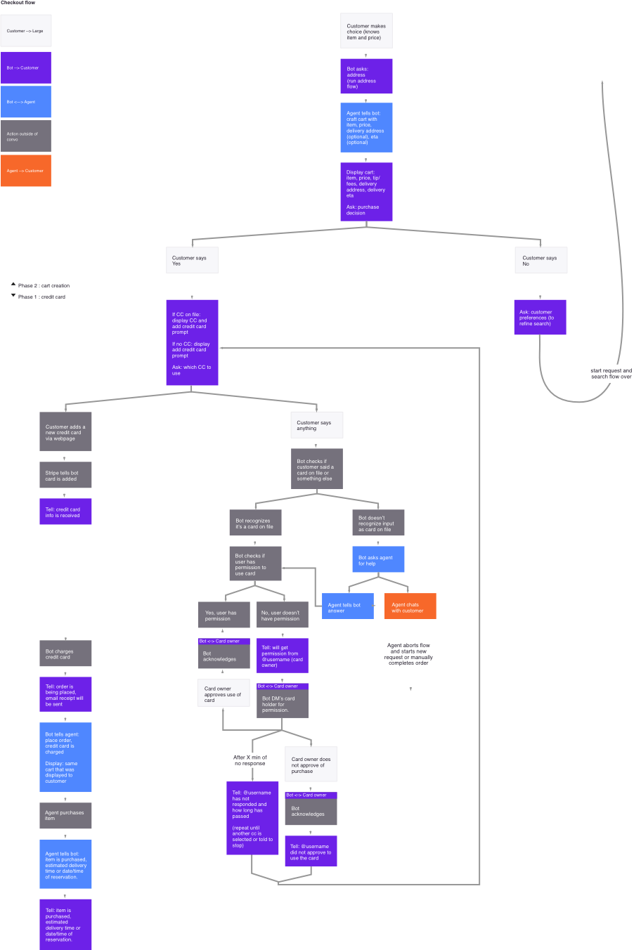 Creative projects workflow diagram programming for online prototypes chatbot larges checkout flow by elaine lee see httpbotdesign ccuart Choice Image