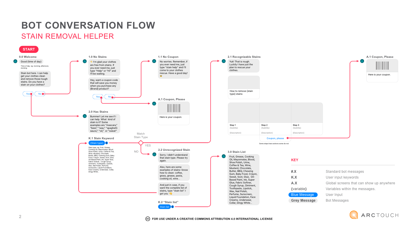 Creative Projects Workflow Diagram Programming For Online Prototypes